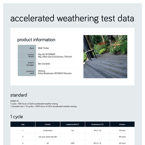 Accelerated weathering test data
