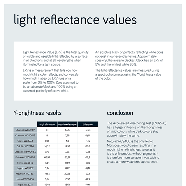 Light Reflectance Values - Test Report